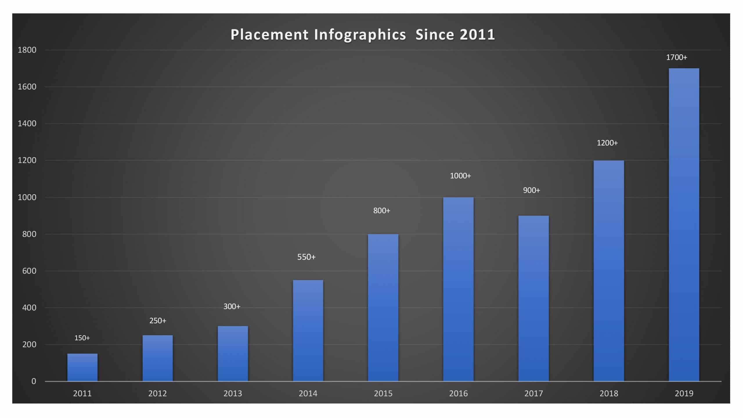 EY_Academy_Placement_infographics